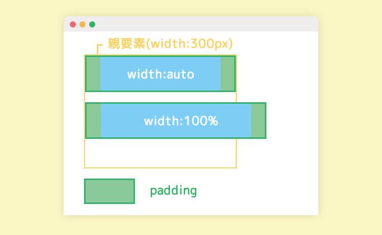 width:autoとwidth:100%の指定の違い