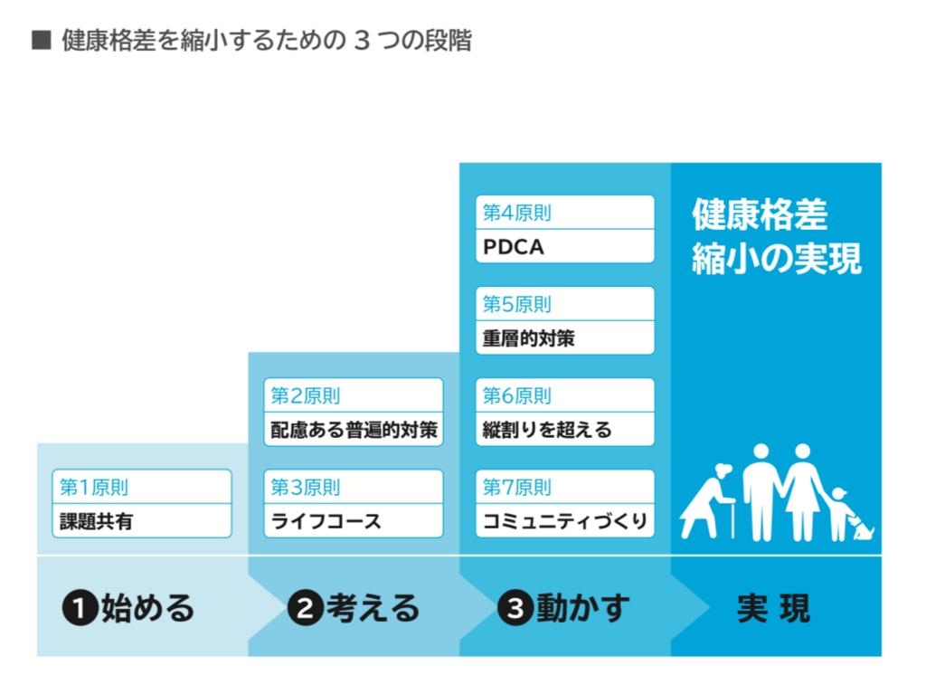 f:id:min_aichi:20180217101555p:plain