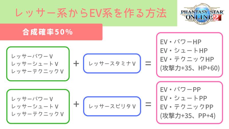 レッサー系からEV系を作り出す方法と成功確率