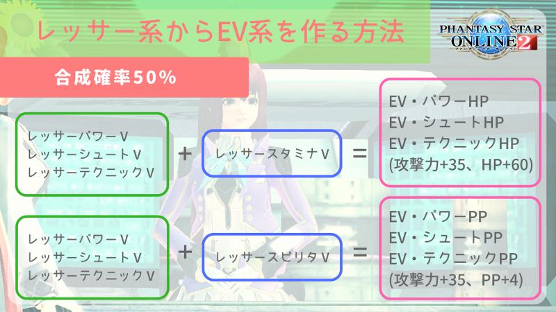 【PSO2】レッサー系からEV系を作る方法をまとめてみました ...