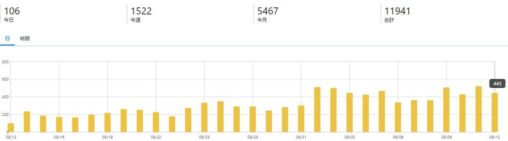 ブログ開始2カ月目のはてなカウンターのPV数