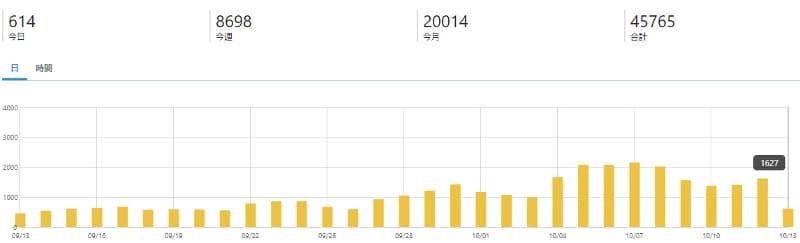 ブログ開始3カ月目のはてなカウンターのPV数