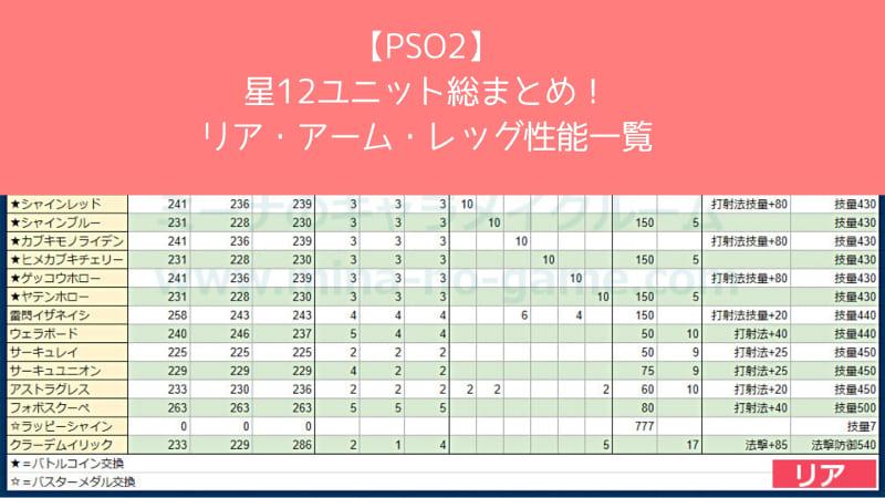 【PSO2】星12ユニット総まとめ!リア・アーム・レッグ性能一覧のアイキャッチ画像