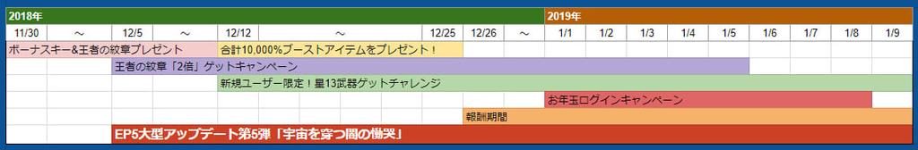 PSO2の2018年11月30日~1月9日簡易スケジュール画像