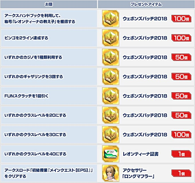 PSO2キャンペーン『新規限定!星13武器ゲットチャレンジ』の報酬一覧