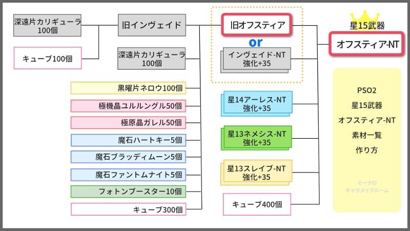 【PSO2】星15武器オフスティアNTの素材一覧と作成方法まとめのアイキャッチ画像