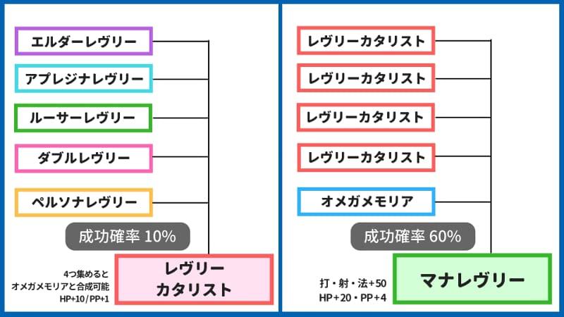 【PSO2】マナレヴリーの作り方!性能・必要素材・成功率まとめのアイキャッチ画像