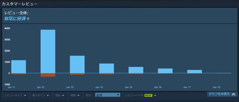 steam版ユーザーの評価グラフ