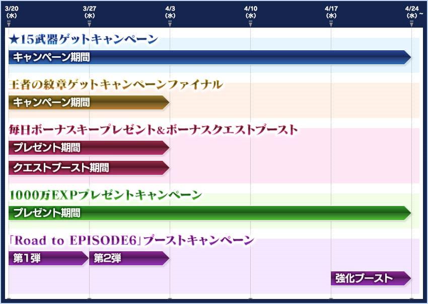 エピソード6開幕直前キャンペーンのスケジュール表