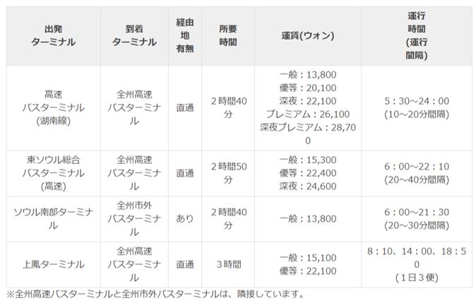 f:id:minachan_busan:20200907102332p:plain