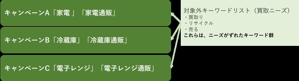 f:id:minajyo:20170420123930p:plain