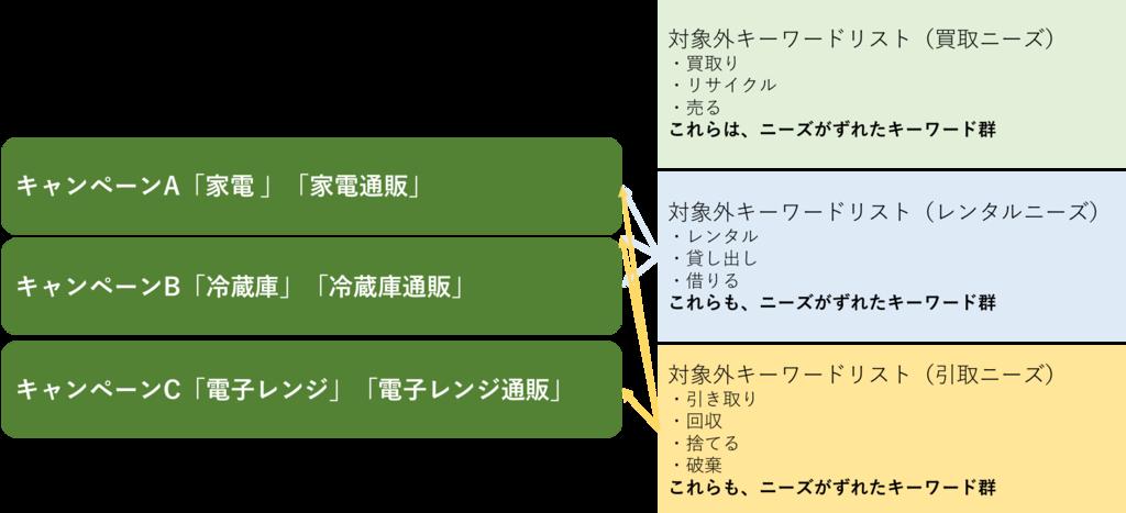 f:id:minajyo:20170420125752p:plain