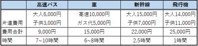 f:id:minakiti99:20170910125531p:plain