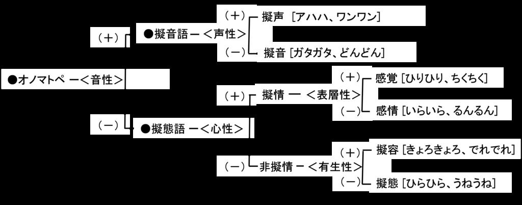 f:id:minakob-lab:20190218224744p:plain