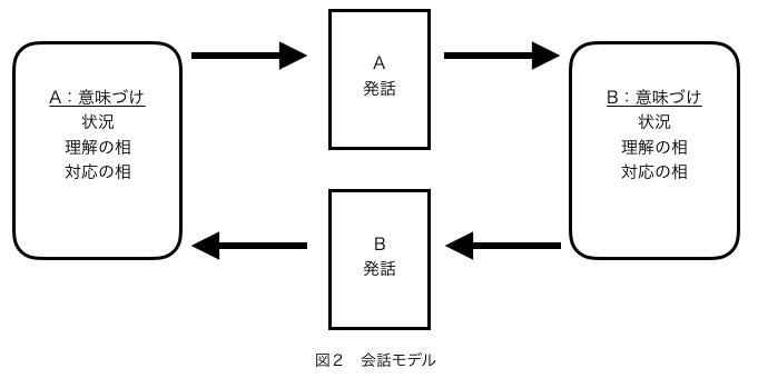 f:id:minakob-lab:20190219192000p:plain