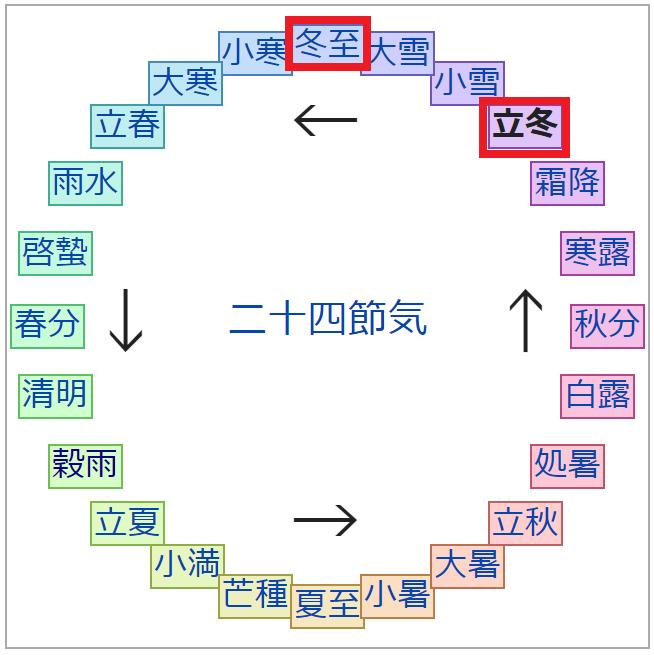 f:id:minamibiwako:20201107055323p:plain