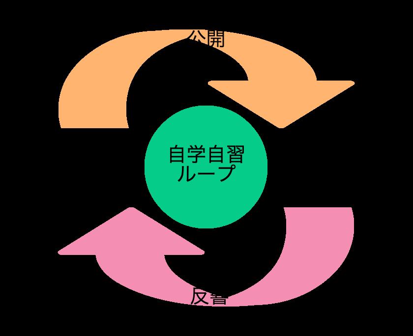 f:id:minamibiwako:20210427204803p:plain