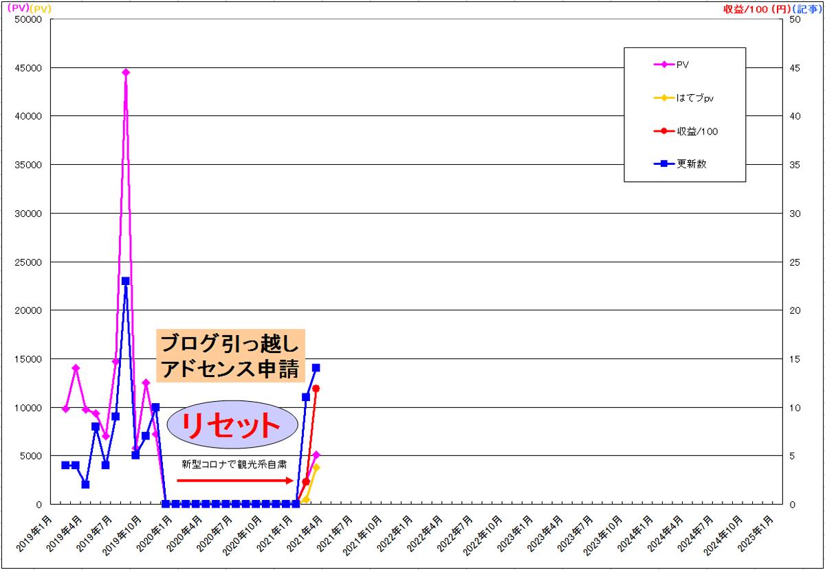 f:id:minamibiwako:20210506021846p:plain