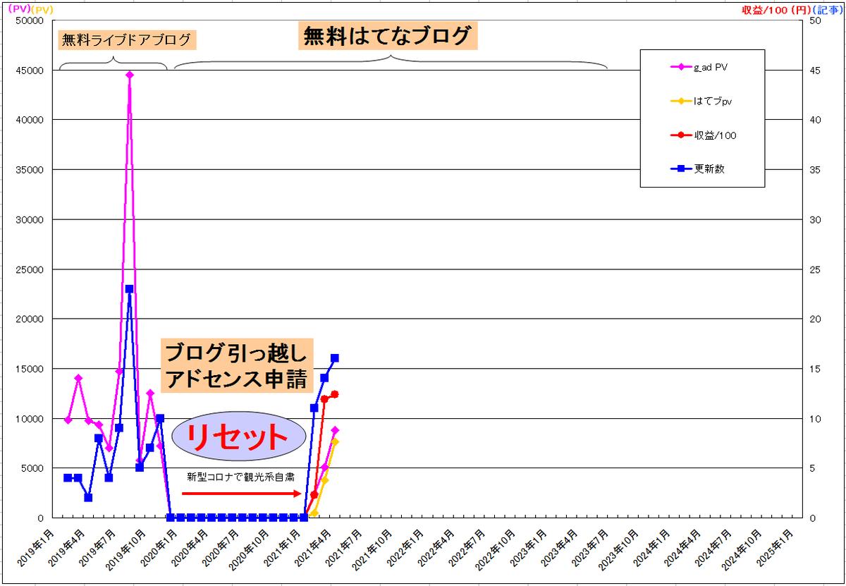 f:id:minamibiwako:20210506025018p:plain
