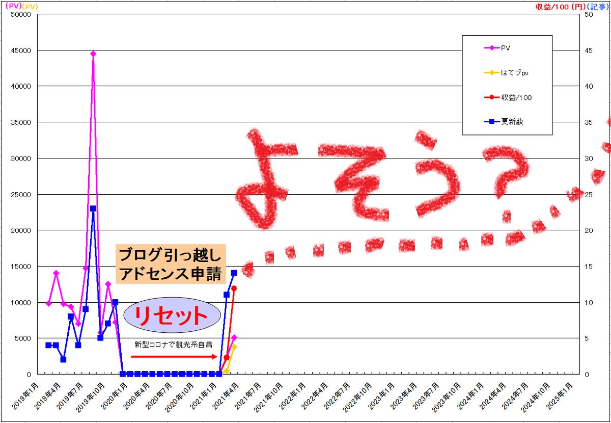 f:id:minamibiwako:20210516142915p:plain