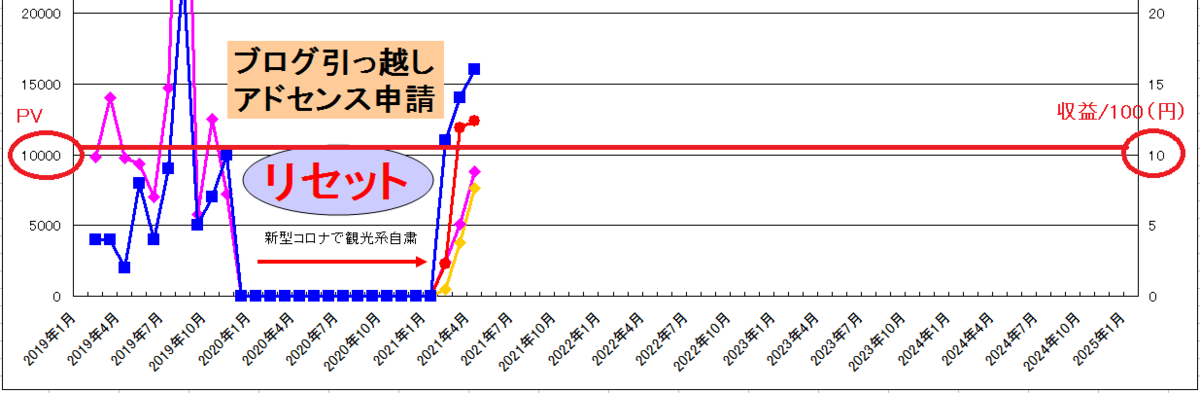 f:id:minamibiwako:20210529011854p:plain