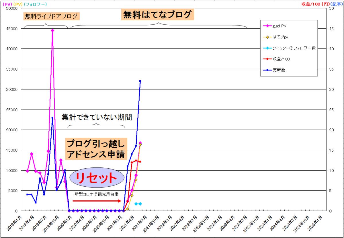 f:id:minamibiwako:20210531234831p:plain