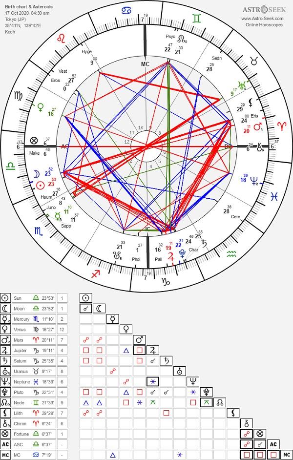 新 2020 天秤座 月