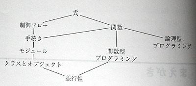 f:id:minekoa:20100530155544j:image