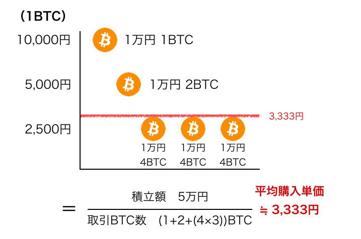 f:id:mineohiroko:20180225215938p:plain