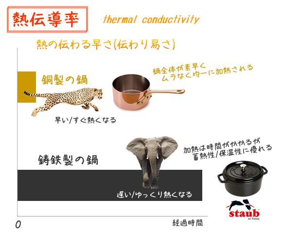 ストウブ 鋳鉄製鍋の熱伝導率について