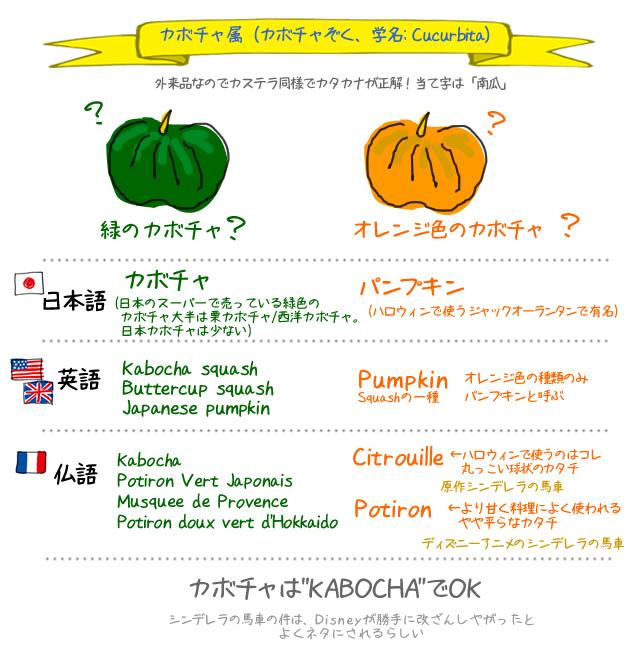 パンプキン、カボチャの違い Pumpkin ? Kabocha?