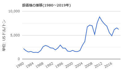 銅価格の推移(1980~2019年) LME(ロンドン金属取引所)での先物清算値