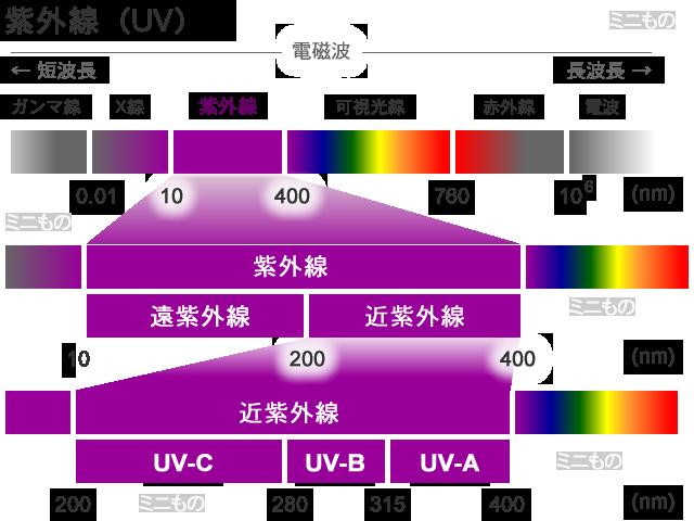 UVレジン液を正しく扱うためのUV(紫外線)の基礎知識