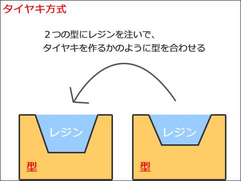 レジン複製・注型の方法いろいろ(代表的な4方式を解説)