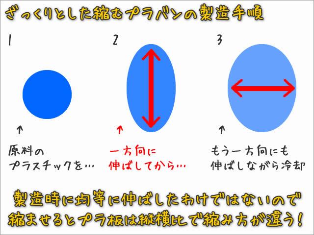 縮むプラバンの原理(仕組み)と縮む縦横比が違う理由