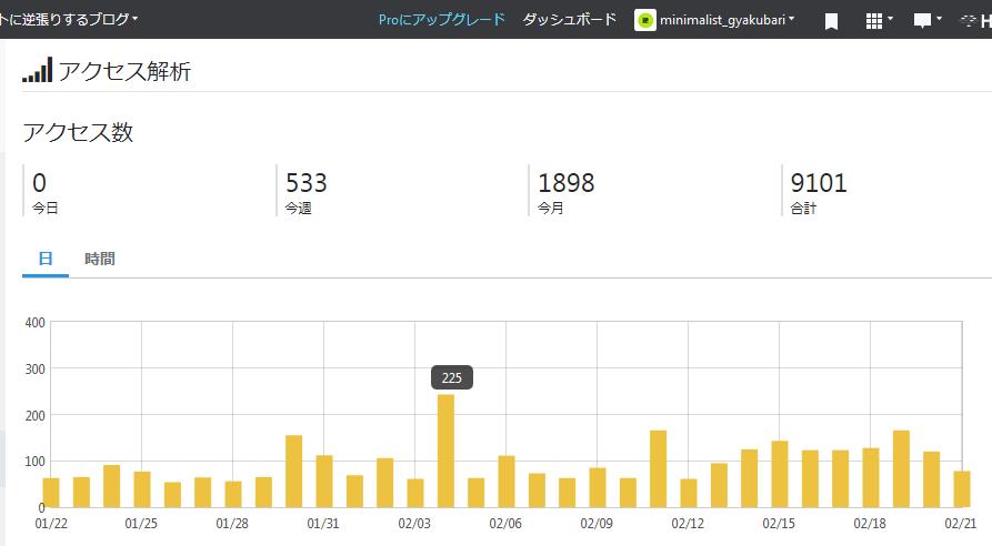 f:id:minimalist_gyakubari:20200222002535p:plain