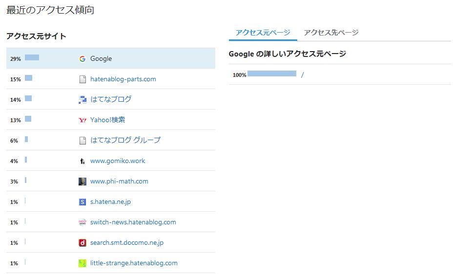 f:id:minimalist_gyakubari:20200222113636p:plain