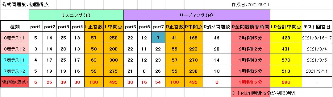 f:id:minimalist_gyakubari:20210911224809p:plain