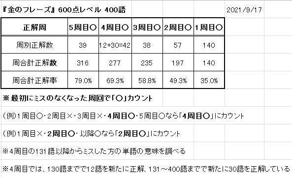f:id:minimalist_gyakubari:20210919005034p:plain
