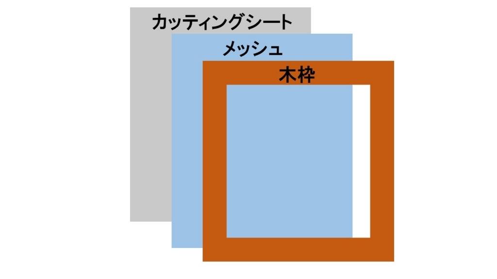 f:id:minimarisuto333:20180607111907j:plain