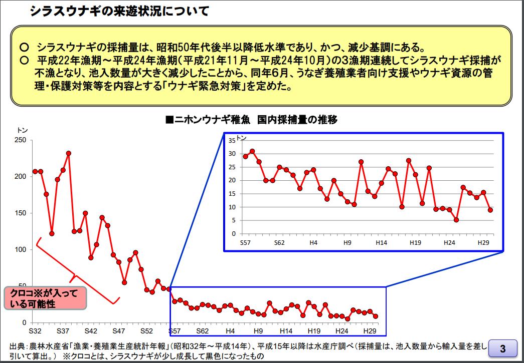 Eels are decreasing