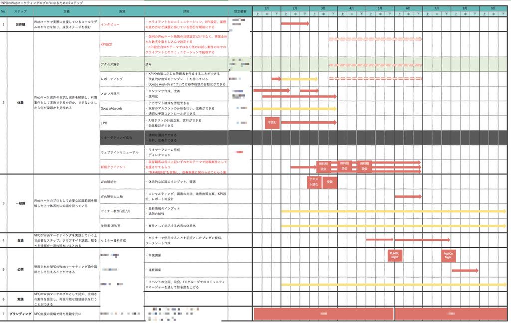 各ステップの詳細を検討したExcelの図