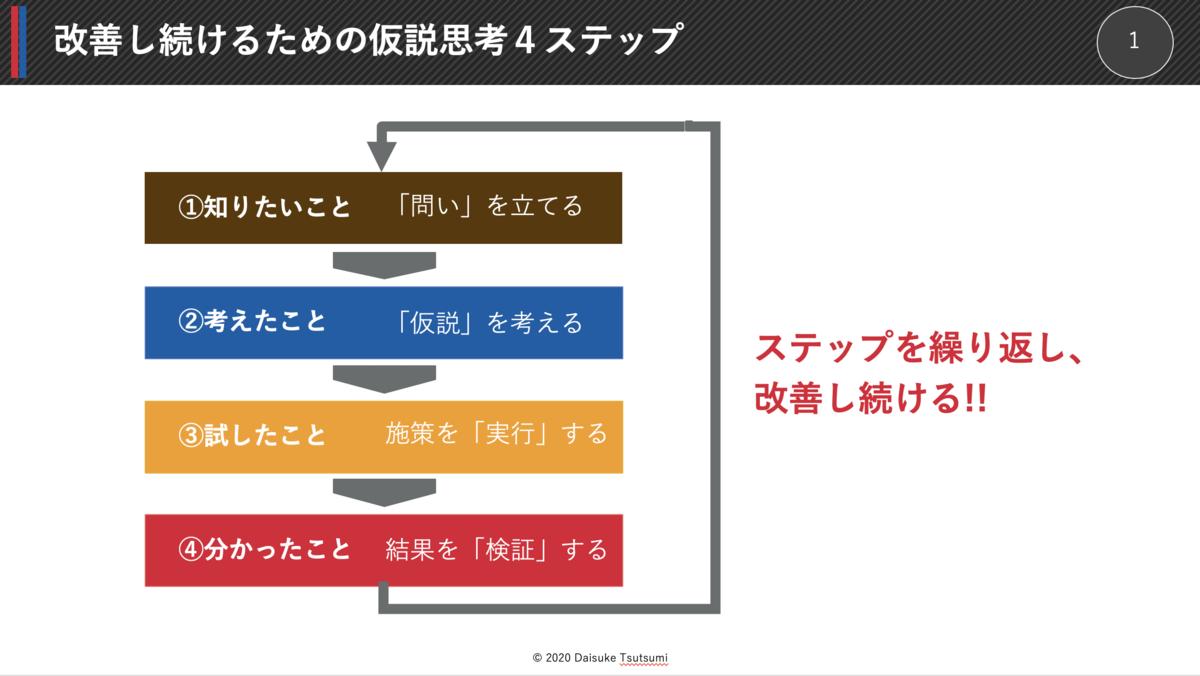 仮説思考4ステップ