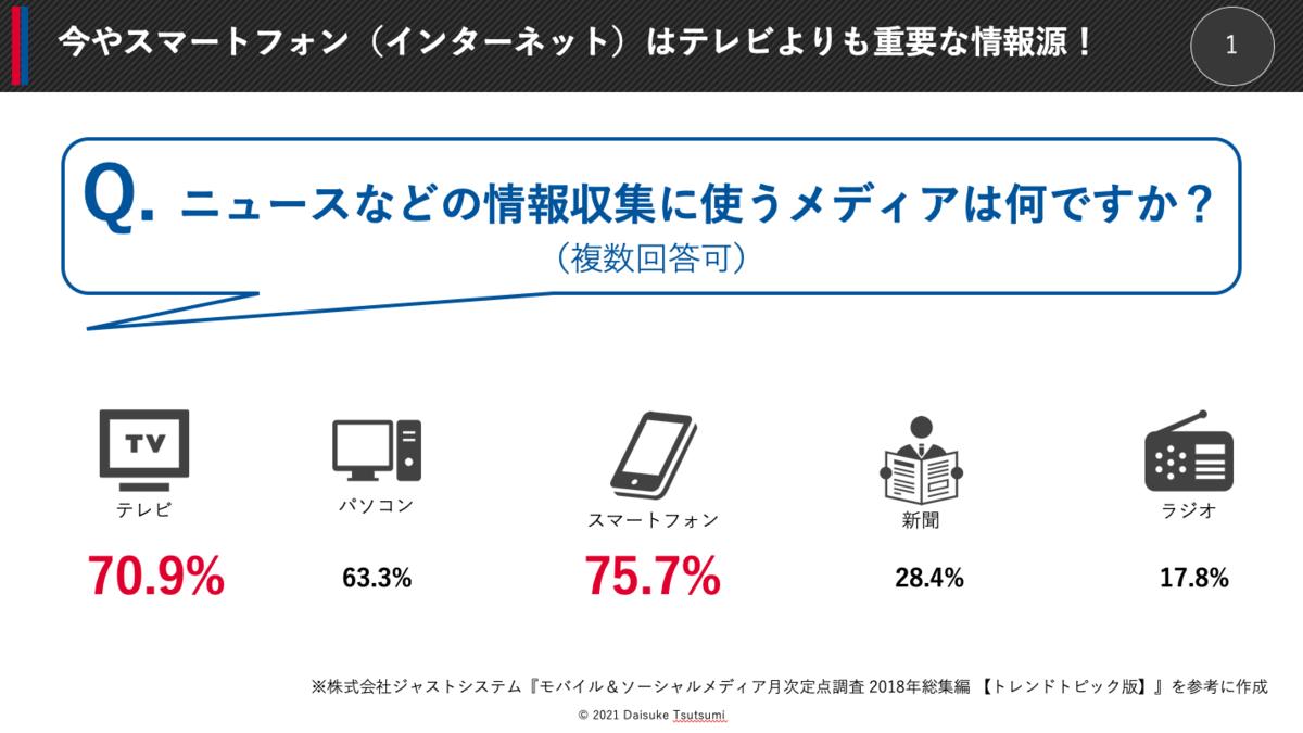 今やスマートフォン(インターネット)はテレビよりも重要な情報源