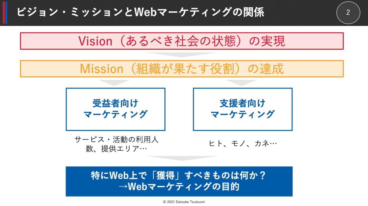 ビジョン・ミッションとWebマーケティングの関係