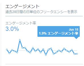 6月18日付のエンゲージメント率は1.9%でした。