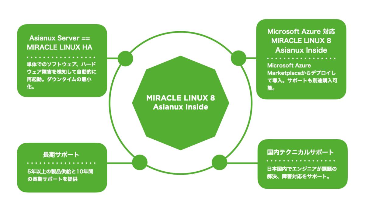 f:id:miraclelinux:20210709142400p:plain