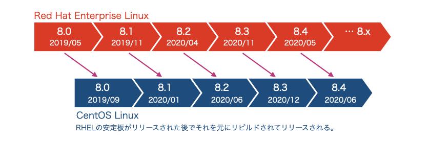 f:id:miraclelinux:20210727123330j:plain