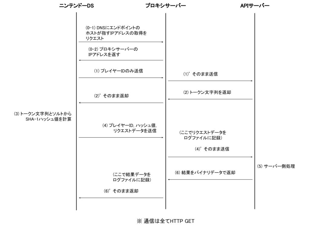f:id:mirai-iro:20161210004300p:plain