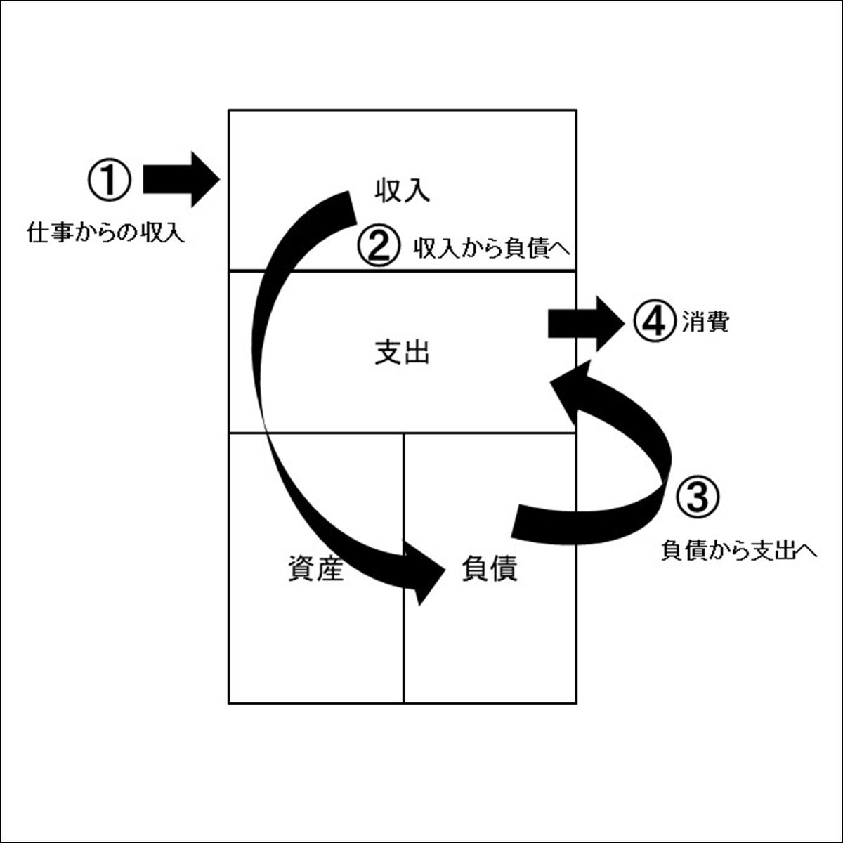 f:id:miraihenotanemaki:20200526091758j:plain